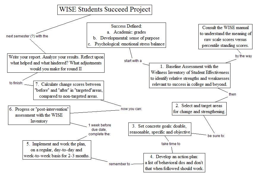 WISE - The Wellness Inventory of Student Effectiveness