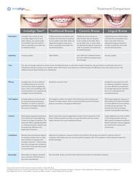 Invisalign Comparison Chart