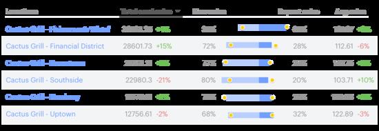Sales Analytics-3
