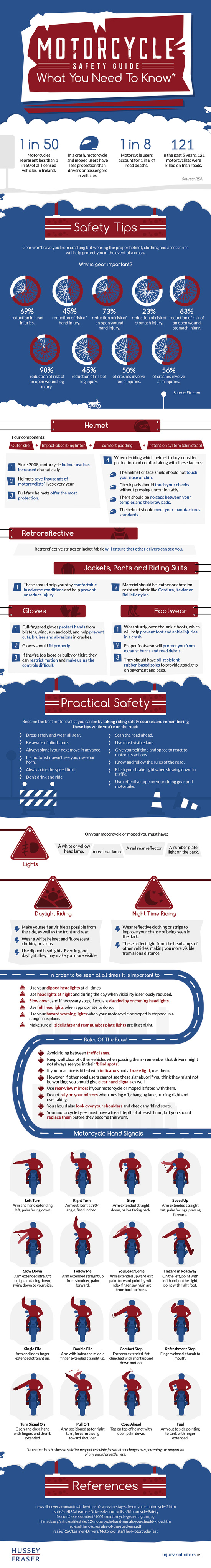 Infographic on Motorcycle Safety