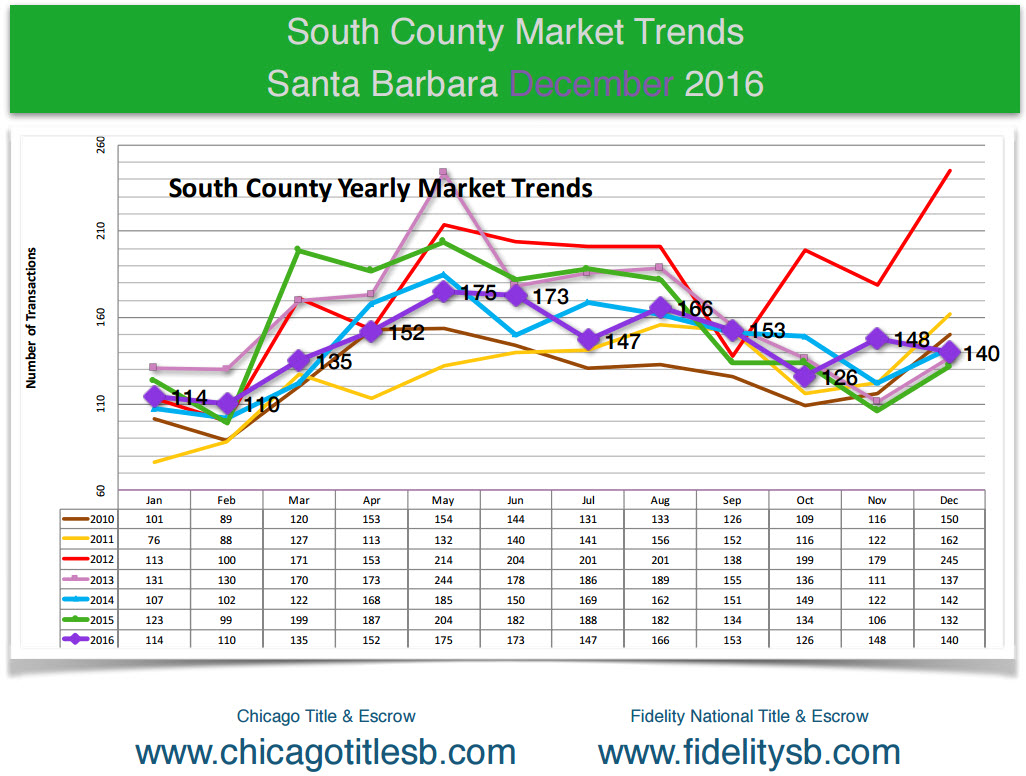 Santa Barbara Realtor South Coast Real Estate Trends