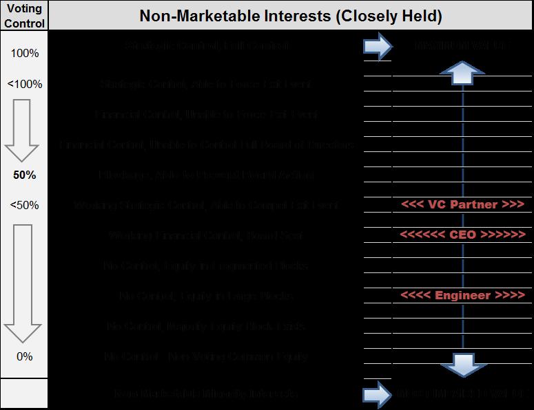 Non Market Interests