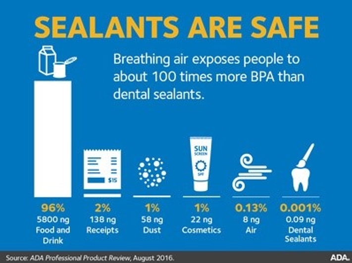 Is There BPA in Sealants