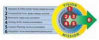 Bringing Strategic Planning Online