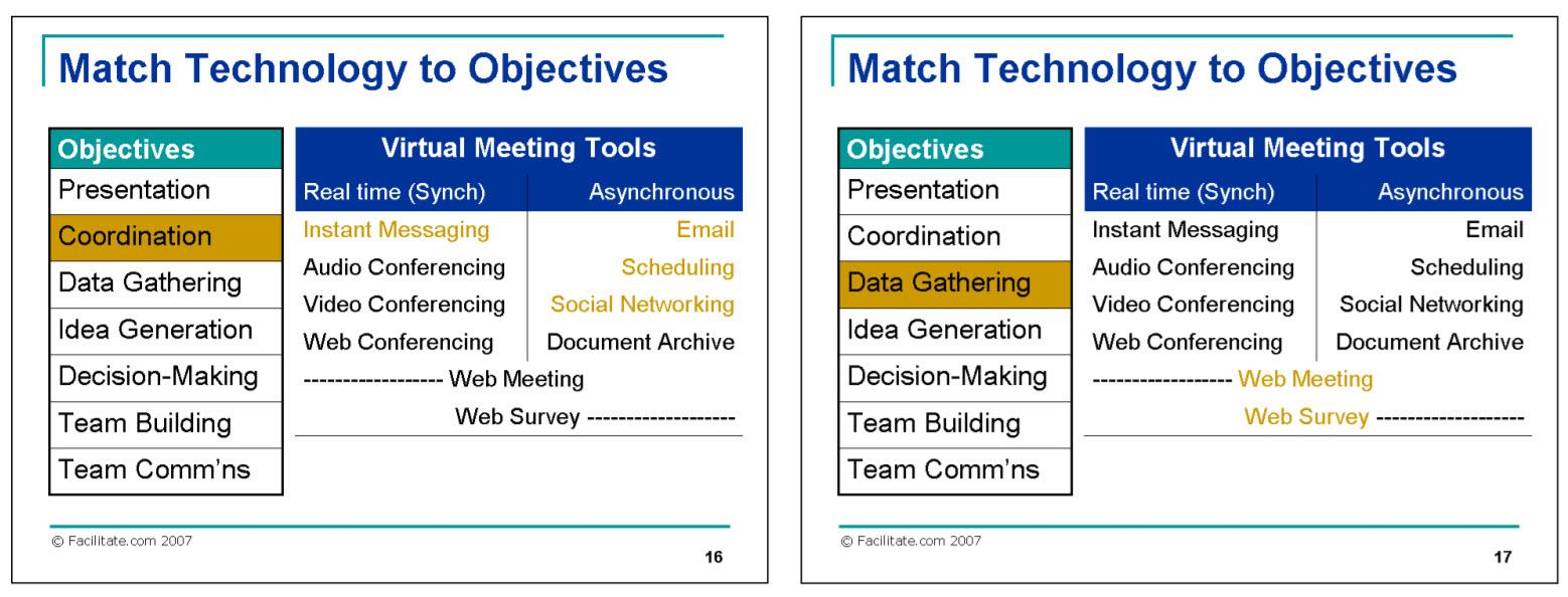 Six Critical Success Factors for Running a Successful Virtual Meeting-2