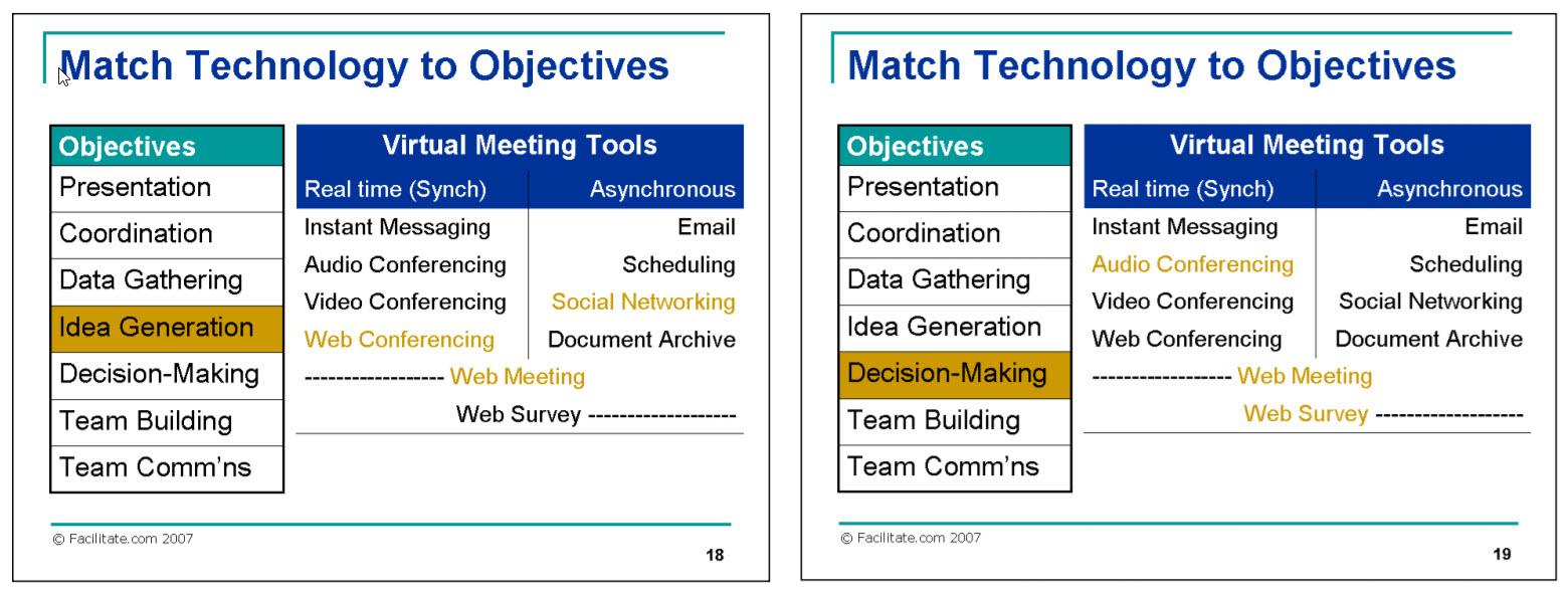 Six Critical Success Factors for Running a Successful Virtual Meeting-3