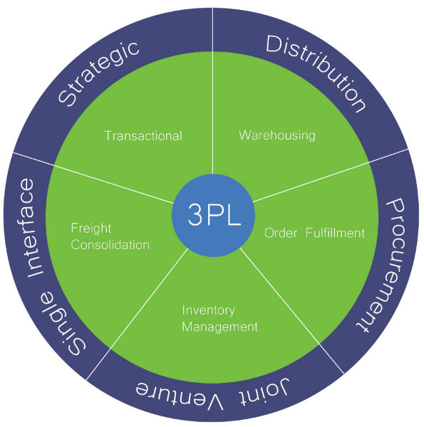 4PL Integration The Shippers Group