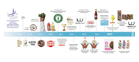 Cannabis Quencher Timeline