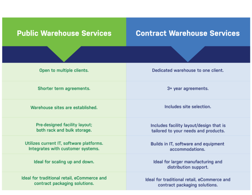 The Shippers Group Warehousing