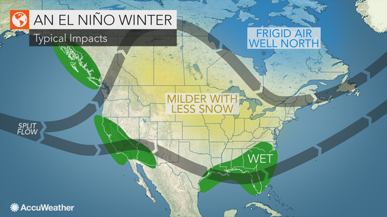 El Niño has arrived. What does it mean for the weather?