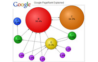 What is my Google PageRank?