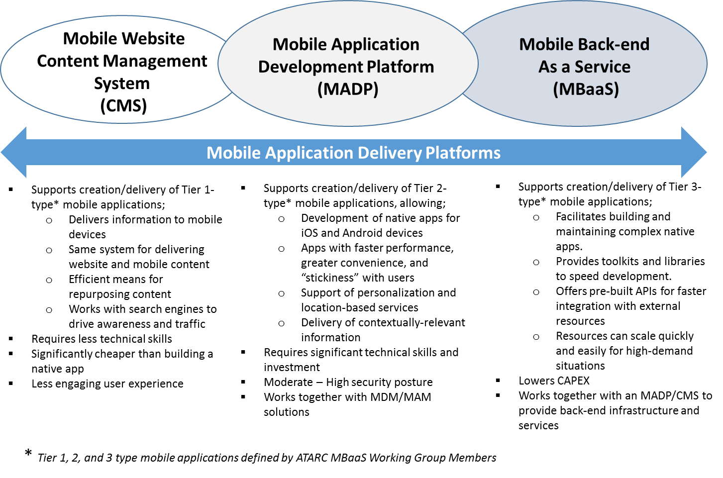 Mobile Backend as a Service (MBaaS) | Acquisition Gateway