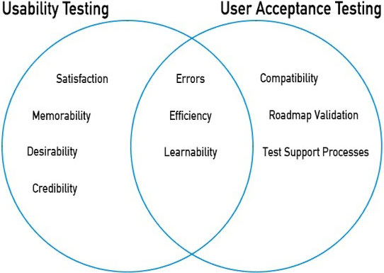 User acceptance testing versus usability testing what s for Usability study template