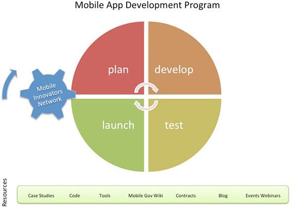 Mobile application development program digitalgov for Application design tools
