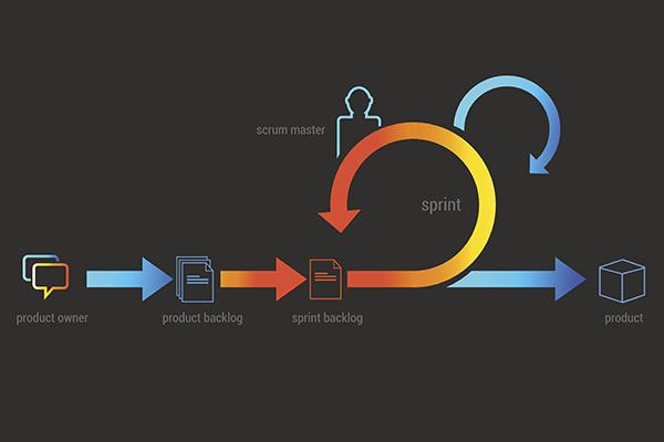 Scrum agile diagram.