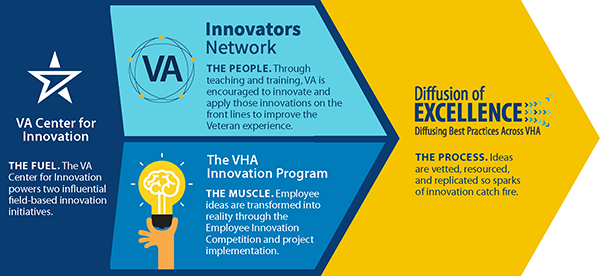 A VA Center for Innovation infographic with text about the VA Innovators Network, the VHA Innovators Program, and the Diffusion of Excellence Initiative.