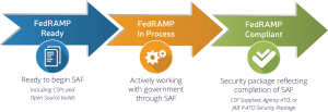 Steps to FedRAMP Compliance