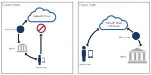 FedRAMP-TIC Overlay graphic