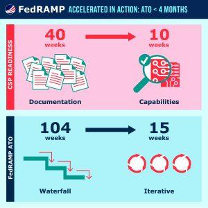 fedramp-crmol-success_09282016_v6-04