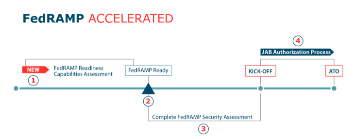 fedramp-accelerated-process-graphic