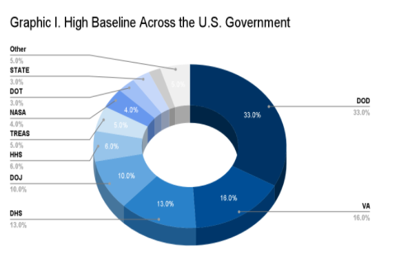 understanding baselines and impact levels in fedramp | fedramp.gov