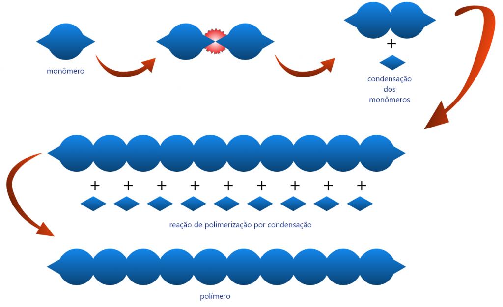Esquema que mostra uma polimerização por condensação