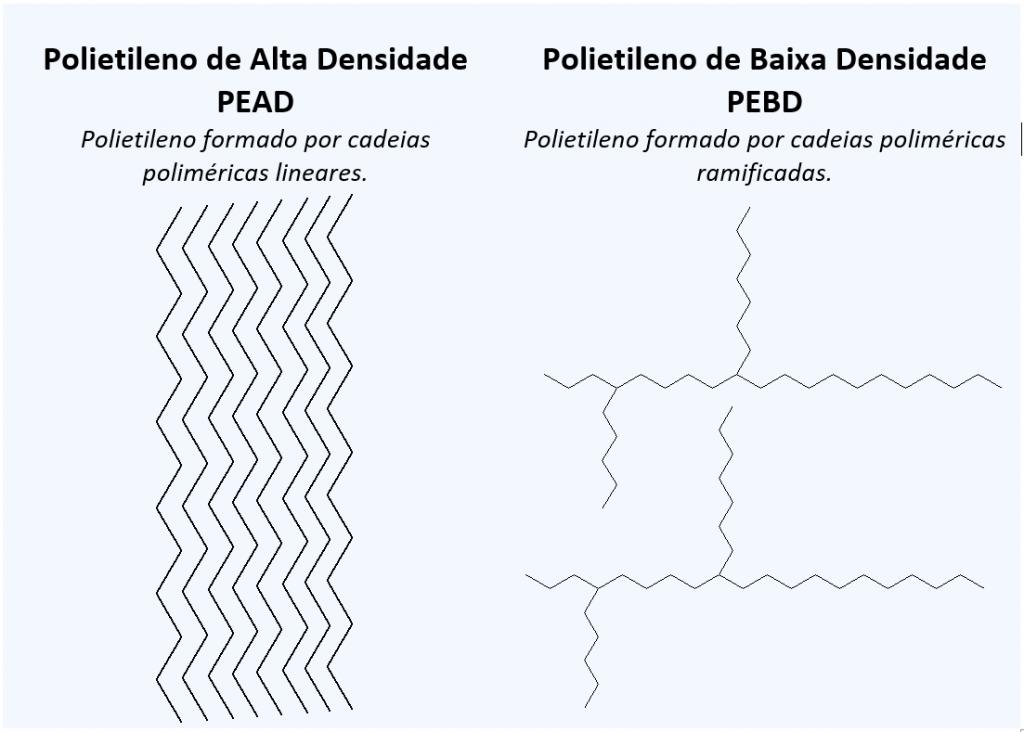 Polímeros: quadro que demonstra a estrutura do polietileno de alta e baixa densidade