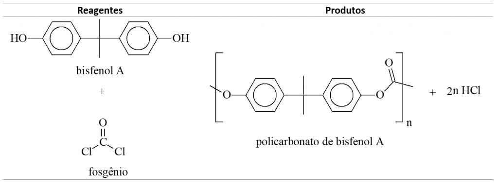 Polímeros: Policarbonato