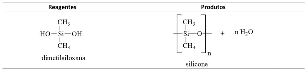 Polímeros - Silicone