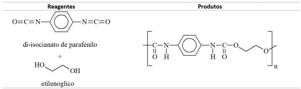 polímeros, reações de polimerização por rearranjo: Poliuretana