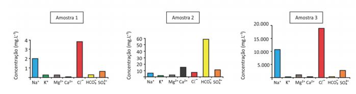 gráfico da questão 01 de química da 2ª fase da Fuvest 2020