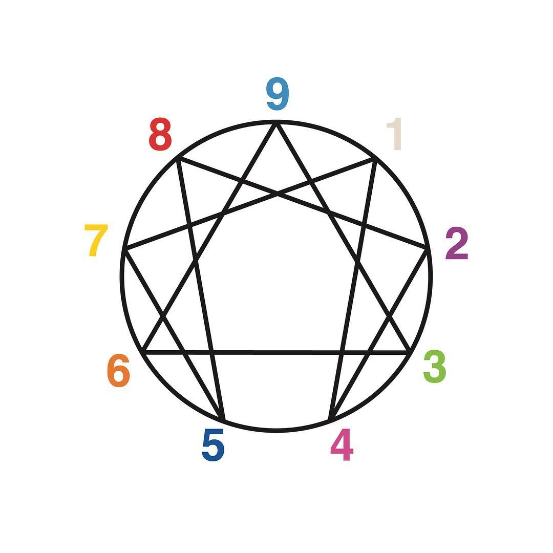 Enneagram Discovery: Growth & Stances