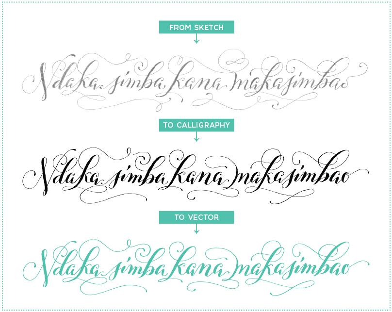 Digitizing Calligraphy From Sketch To Vector Molly Suber Thorpe