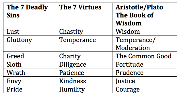 was aristotle right in thinking virtues Moral strength and moral weakness in aristotle  right but do what is wrong),  theoretical thinking and philosophy because, as aristotle suggests,.