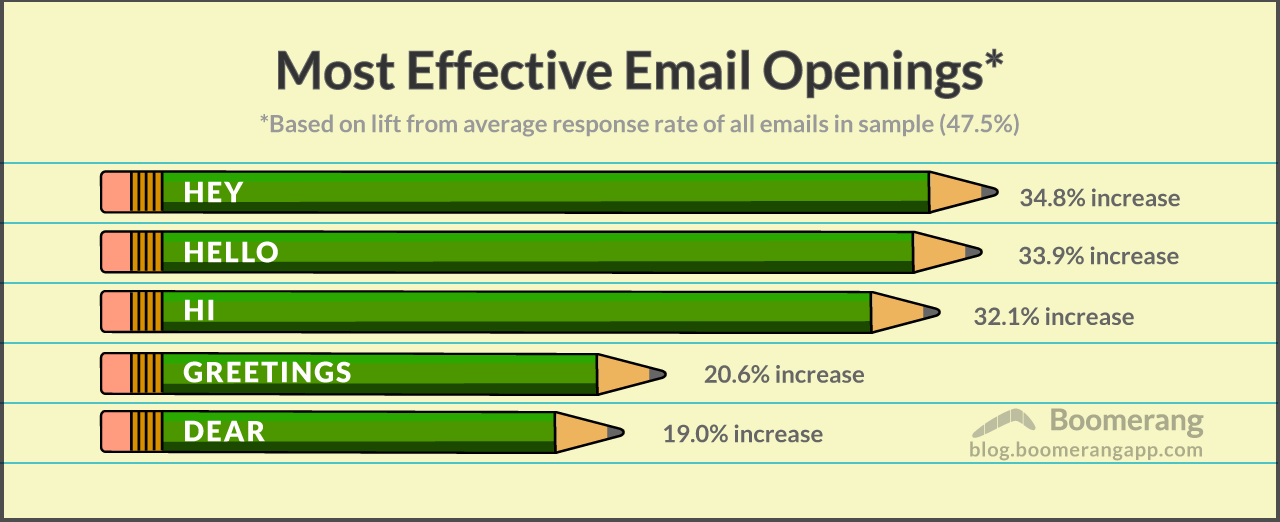 How to Start an Email: An Email Openings Analysis of 300,000