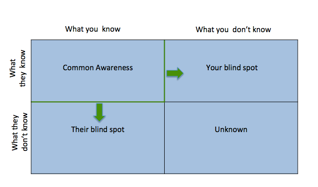 What Is A Good Question That Reduces Your (candidateu0027s) Blind Spot? It  Could Be The Standard Questions. Or It Could Also Be A Question On The Most  Important ...