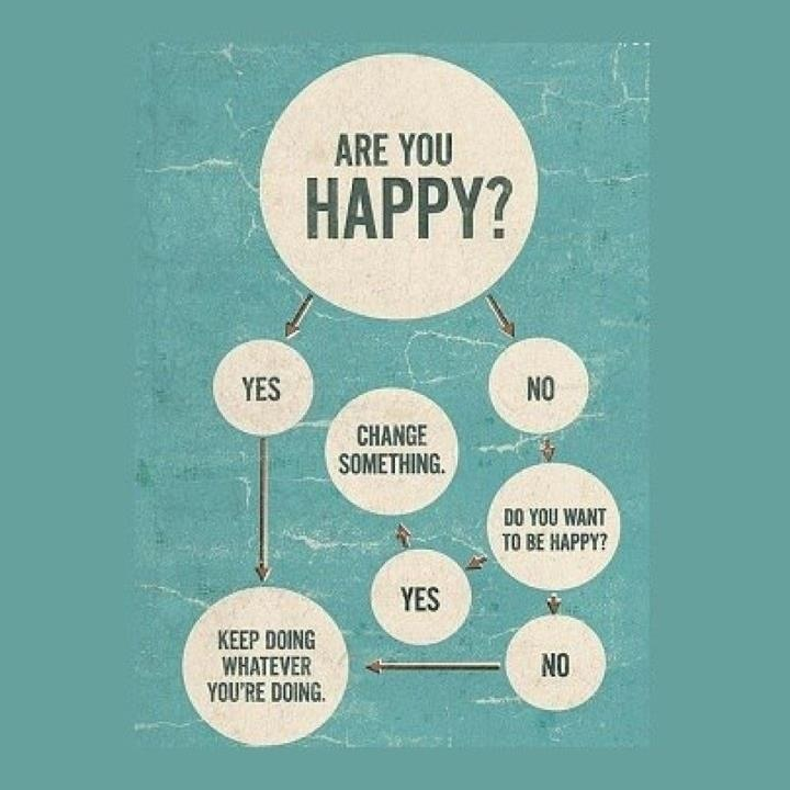 happiness is the key of life