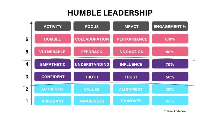 6 Powerful Traits of the Humble Leader - Thrive Global