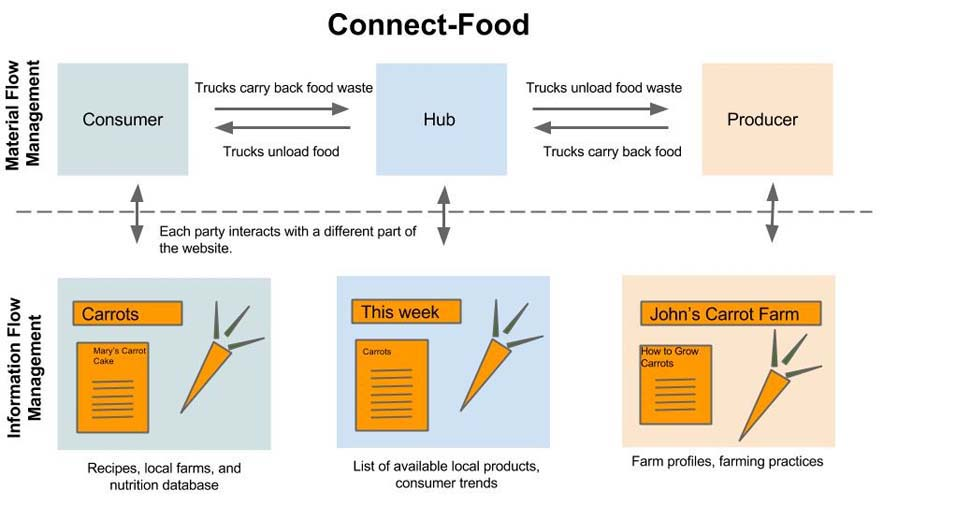 Connect-Food: Material & Information Flows Solution
