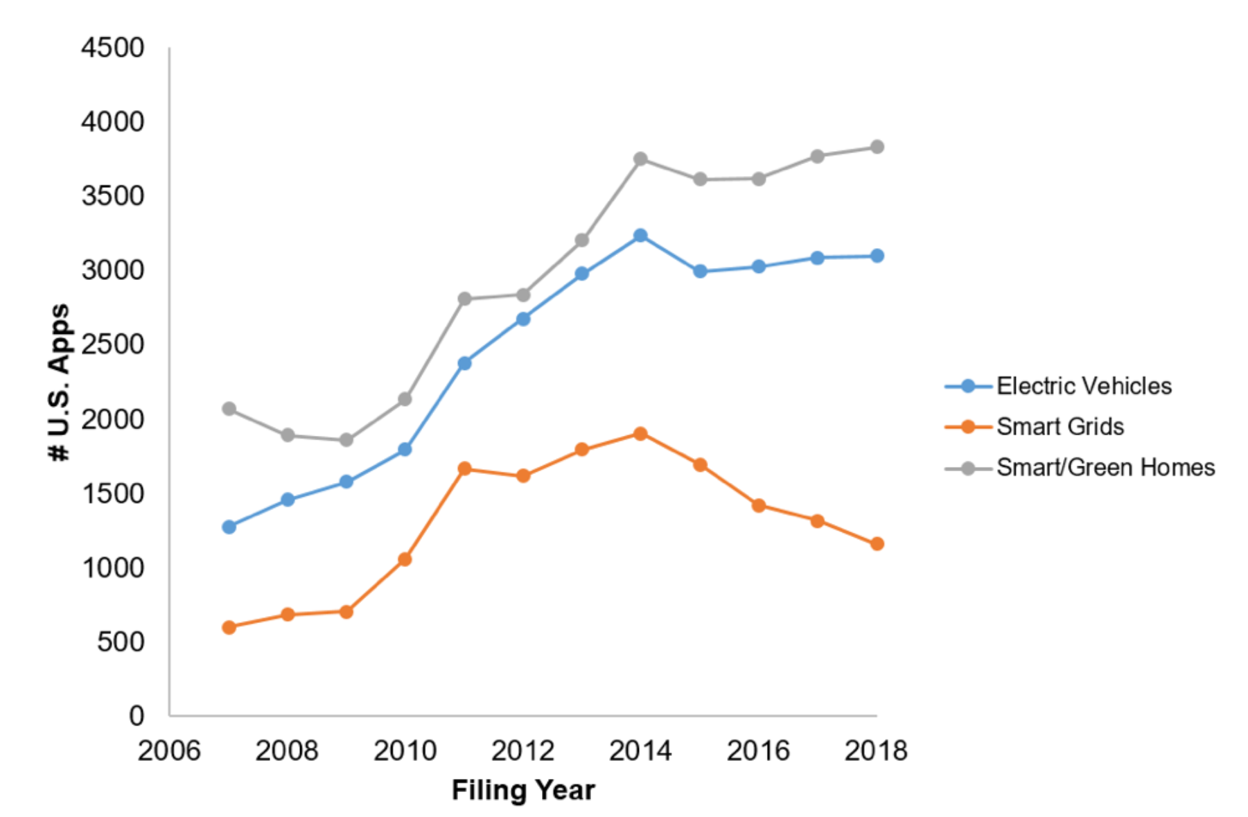 The Cleantech Patent Growth Plateau with Two Consumer-Driven Bright Spots: EVs and Smart Homes