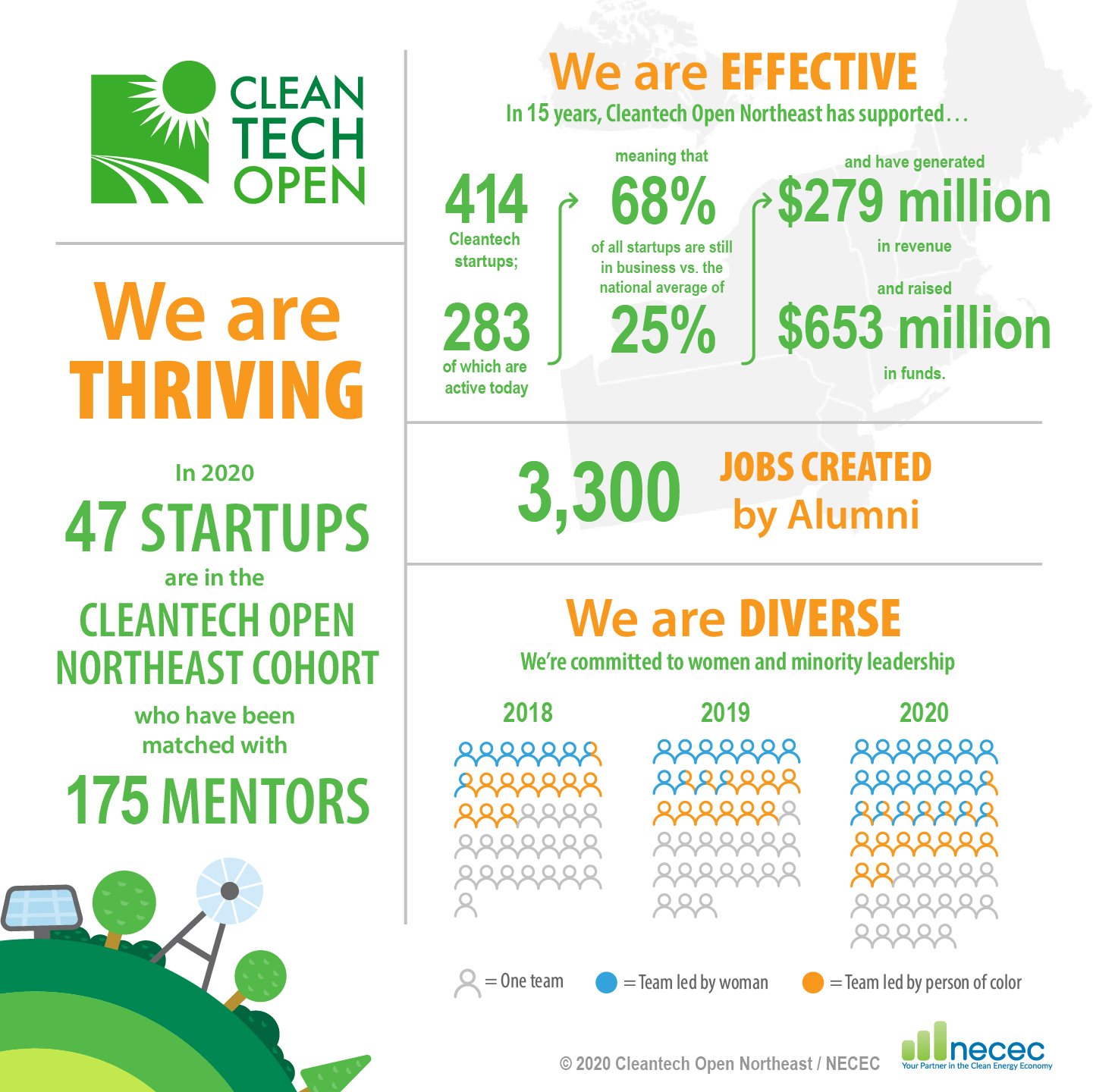 Cleantech Open Northeast is effective, thriving and diverse