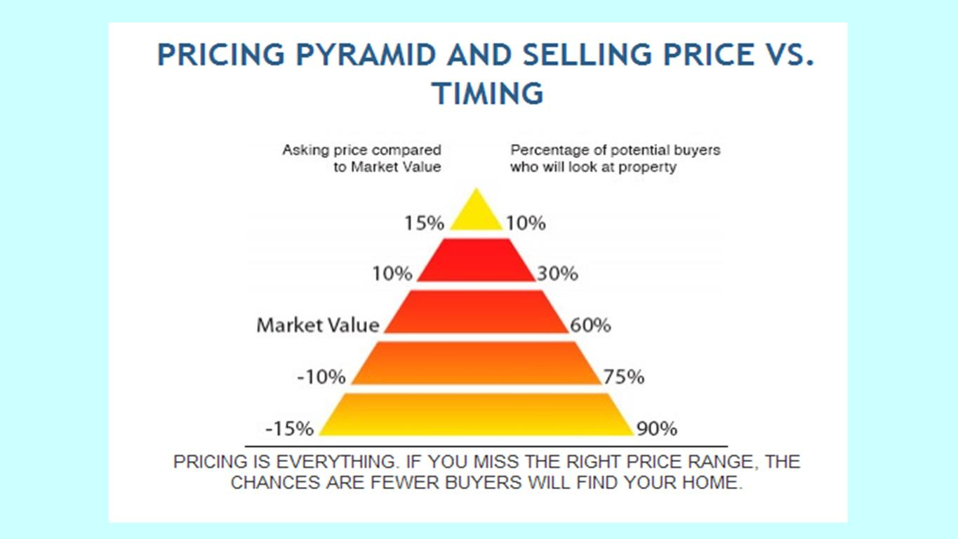 Pricing Pyramid Jpge