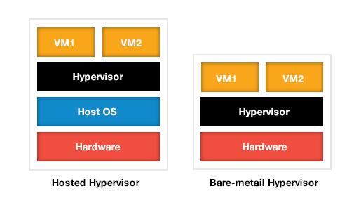 hypervisor_types