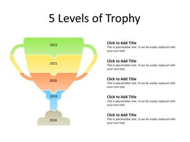 Levels of Trophy