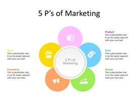 5 Ps of marketing as five different circles in different colors