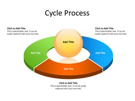 Circular process diagram with 3 steps