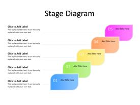 Five stages in sequence