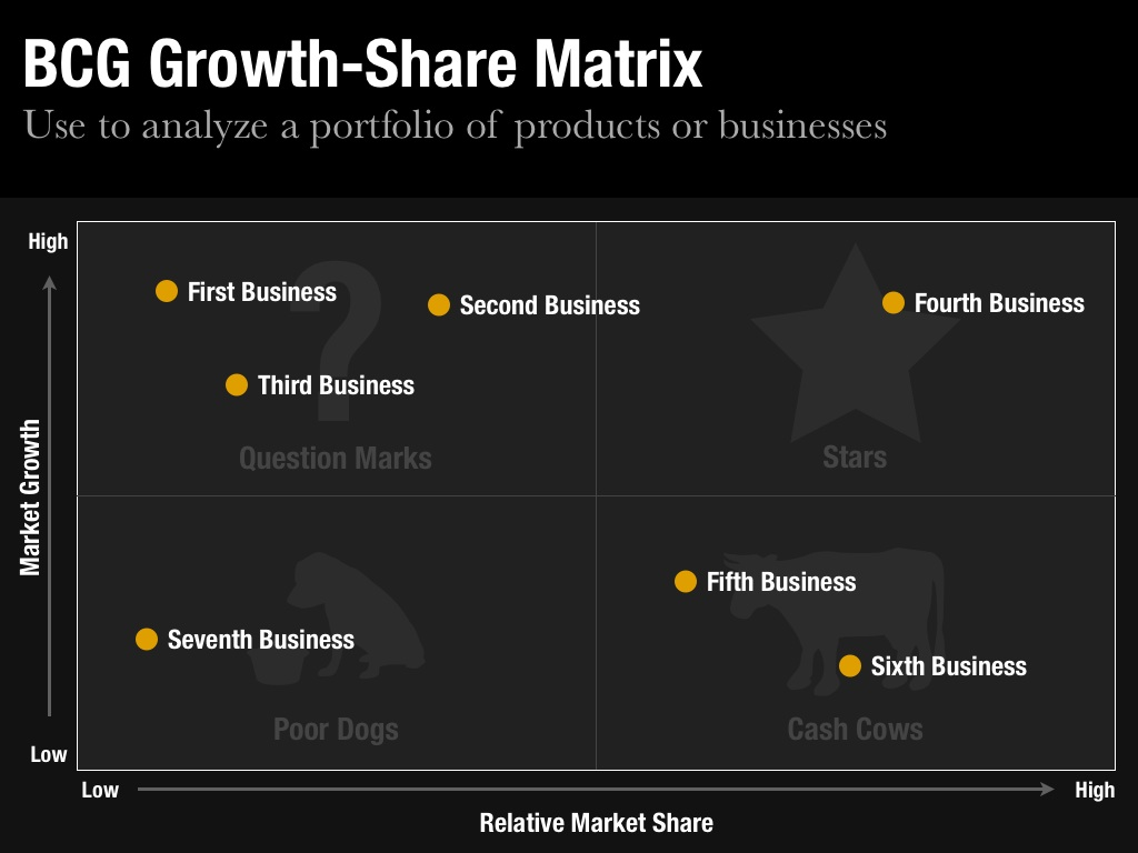 BCG Growth-Share Matrix Slide
