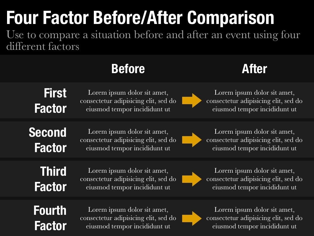 Beforeafter comparison template for keynote and powerpoint four factor beforeafter comparison slide alramifo Image collections