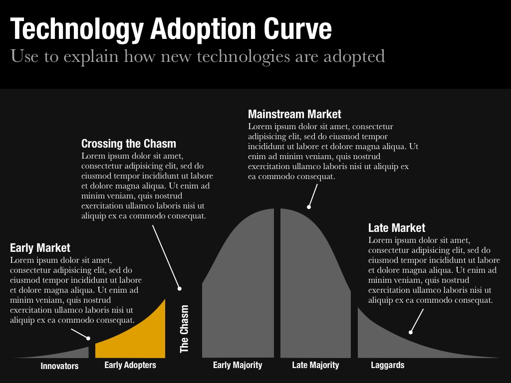 Technology Adoption Curve Slide